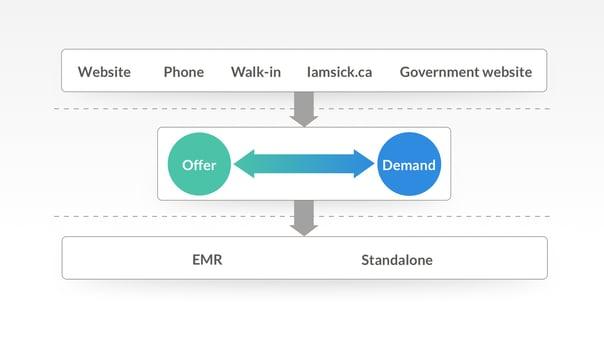 Offer_demand_clinics