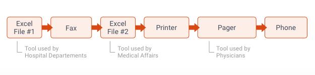 blog75_Complex Hospital Communication Flow .png