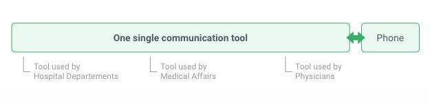 blog75_Easy Hospital Communication Flow .png