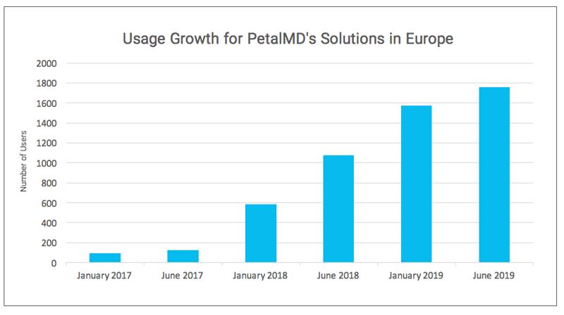 PetalMD Europe Usage Growth