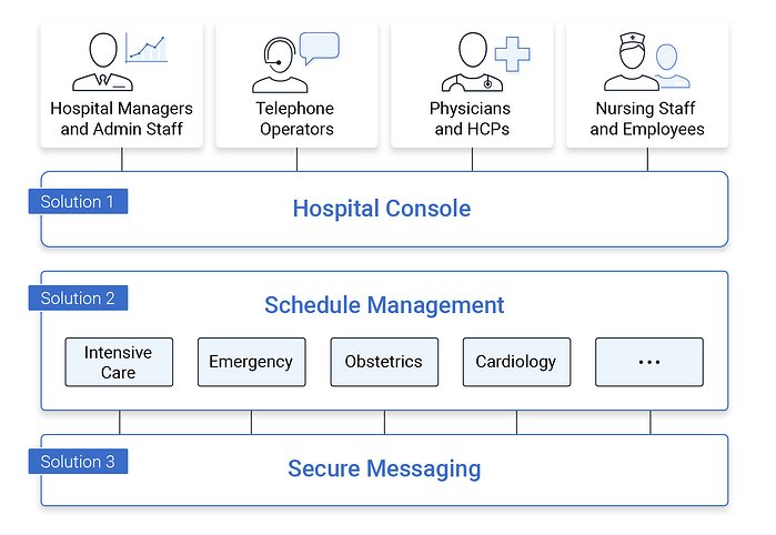 Interoperable Solutions for Hospitals