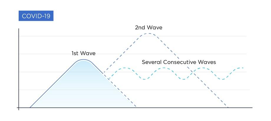 2nd wave scenario COVID-19