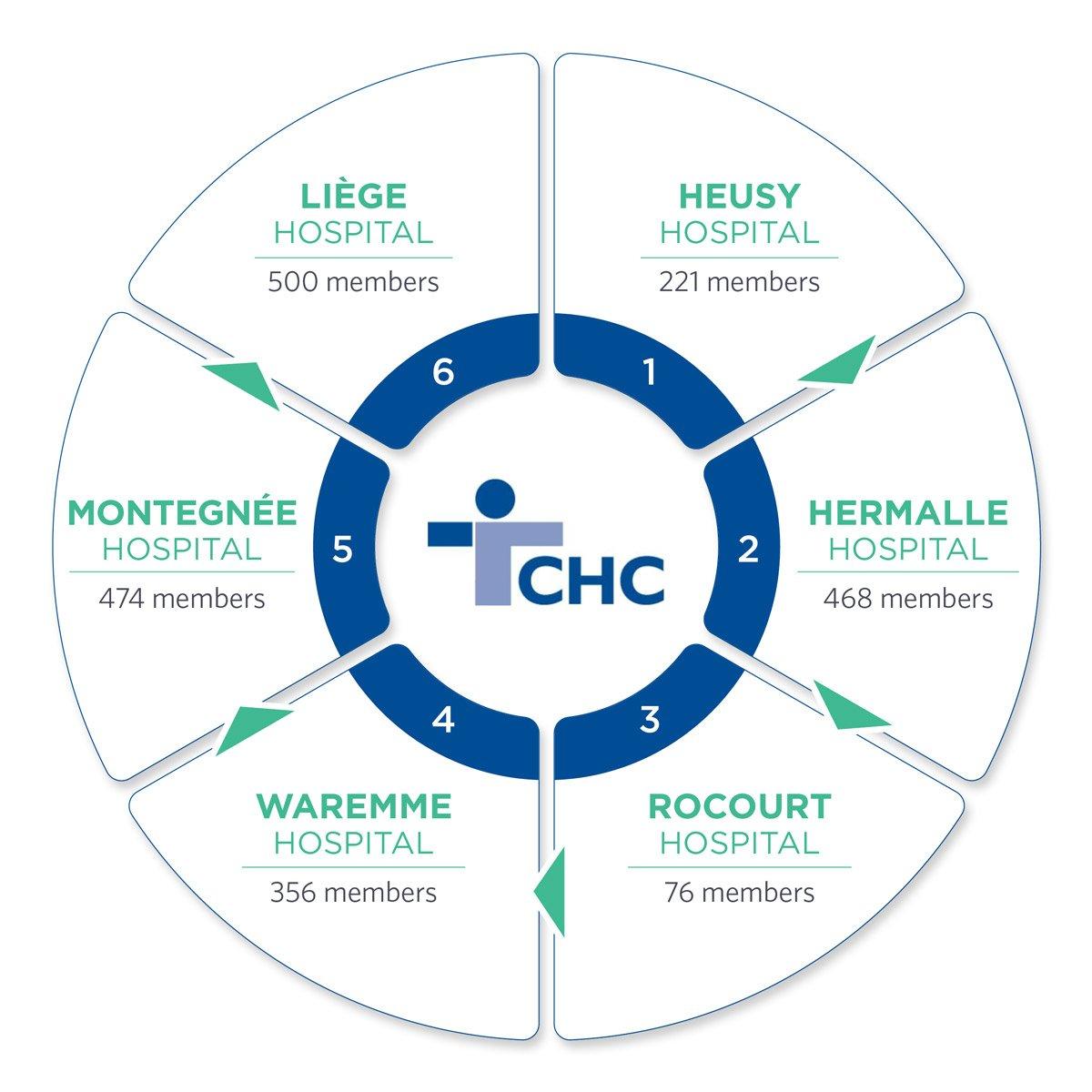 Implementation CHC Belgium