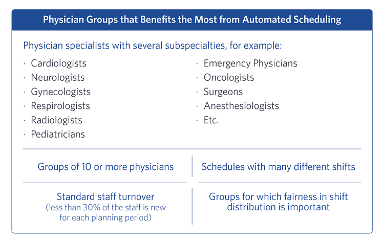 Physician Groups that Benefits the Most from Automated Scheduling