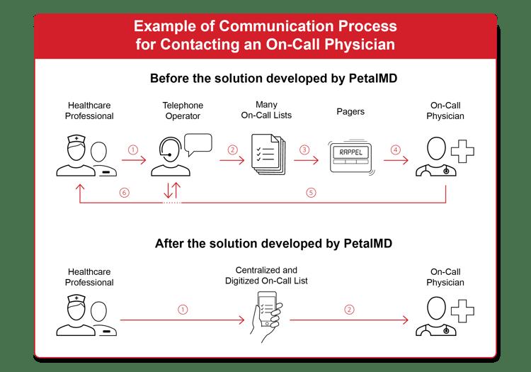Communication process on-call physician