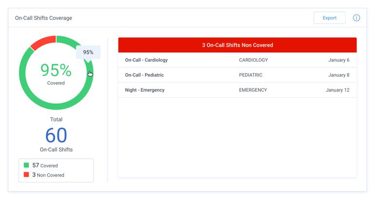 Petal On-Call on-call coverage