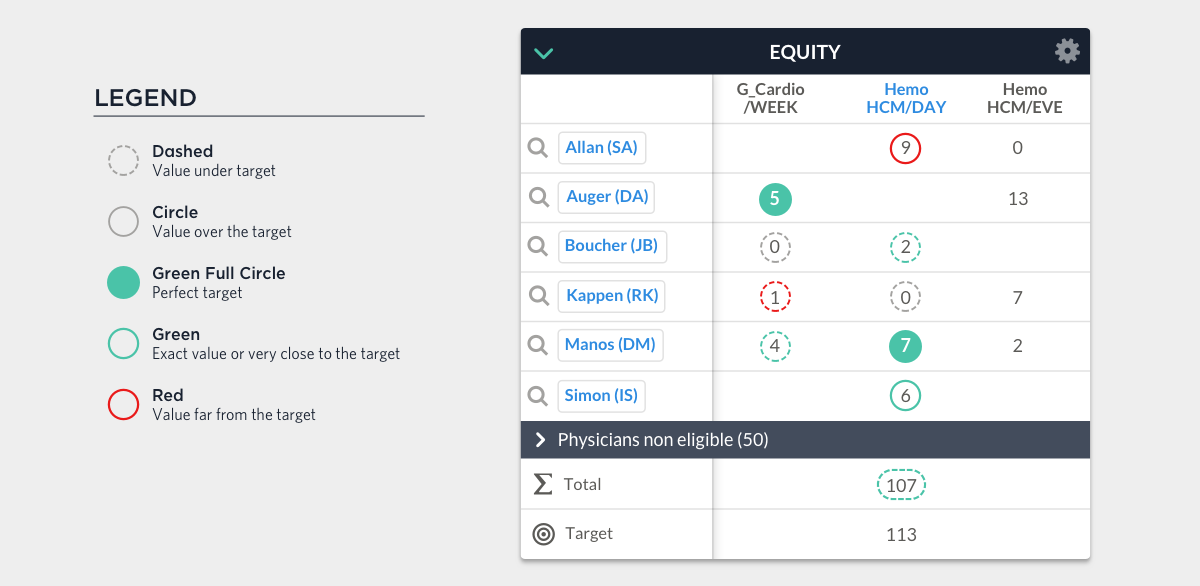 Equity Count Table