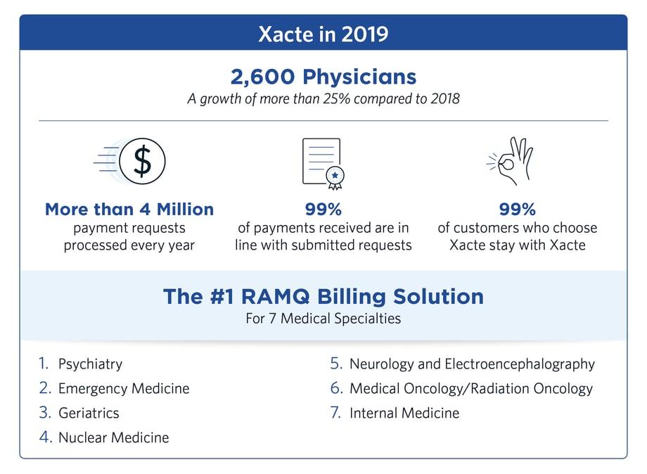 RAMQ Billing Solution Medical Specialties