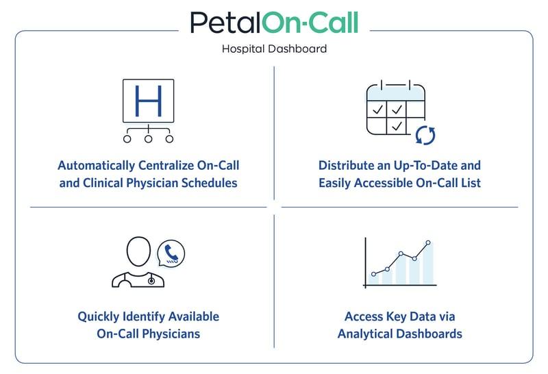 Hospital Dashboard Checkboard On-Call Physicians