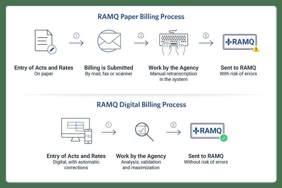 RAMQ Billing Process - Paper vs Digital