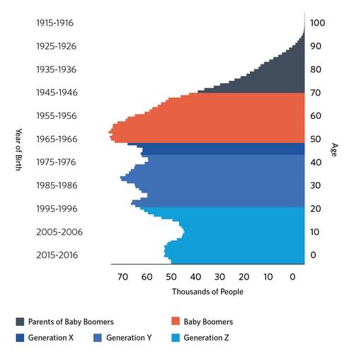 Quebec's Demographic Portrait by Generation