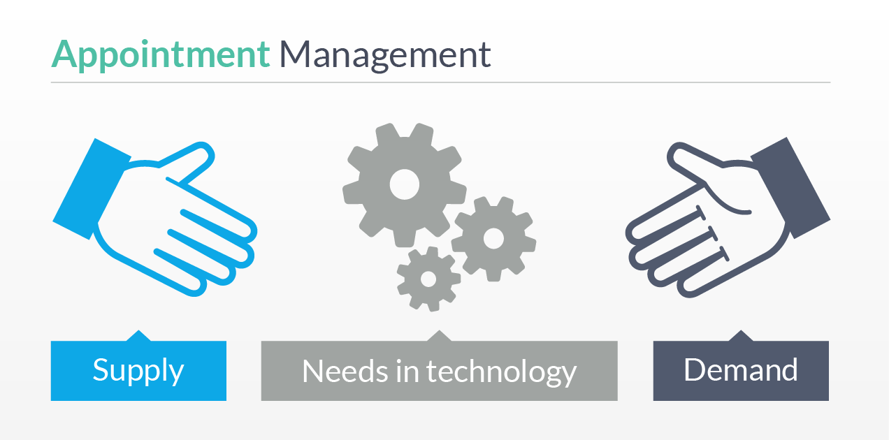 Appointment Management - Supply Demand Technology