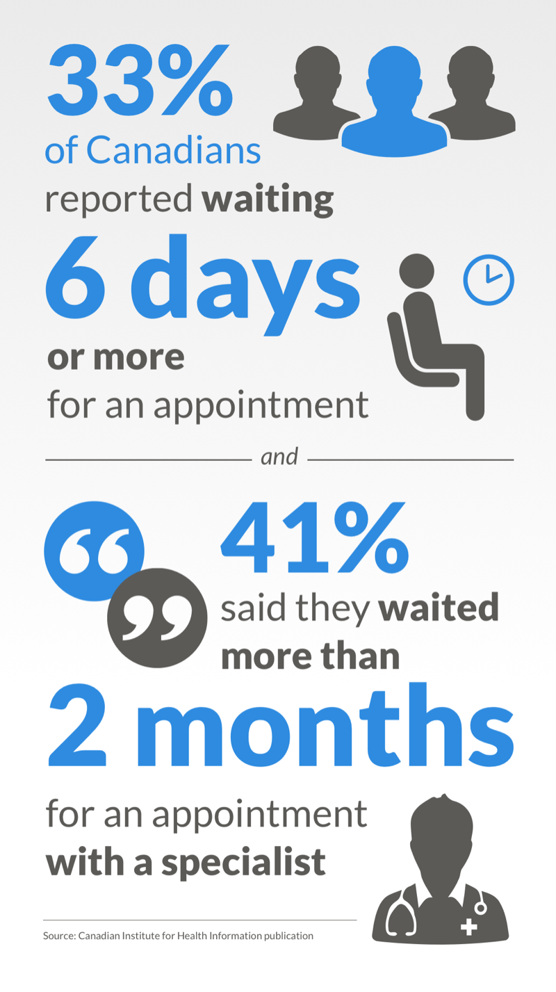 canadians-waiting-6-days-appointment-2months-specialist